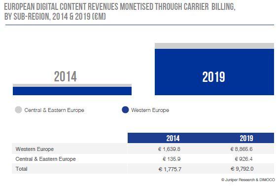 EU-carrier-billing-digital-content-dimoco-juniper-2019-2014