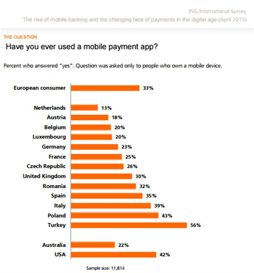 ING-mobile-payment-app-use-2014